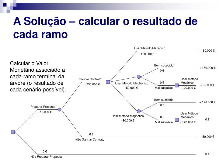 A Solução – calcular o resultado de cada ramo
