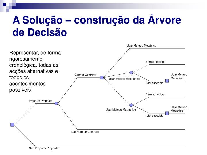 A Solução – construção da Árvore de Decisão