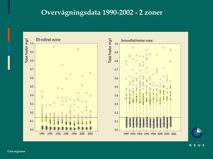 Overvågningsdata 1990-2002 - 2 zoner