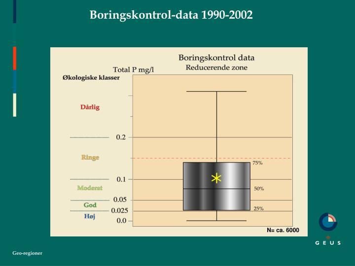 Boringskontrol-data 1990-2002