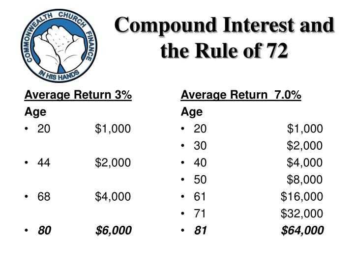 Compound Interest and the Rule of 72