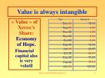 value is always intangible