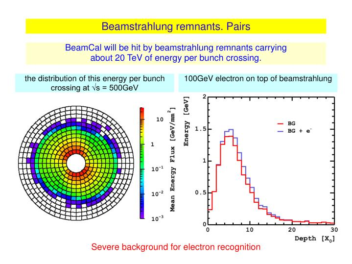 Beamstrahlung remnants. Pairs
