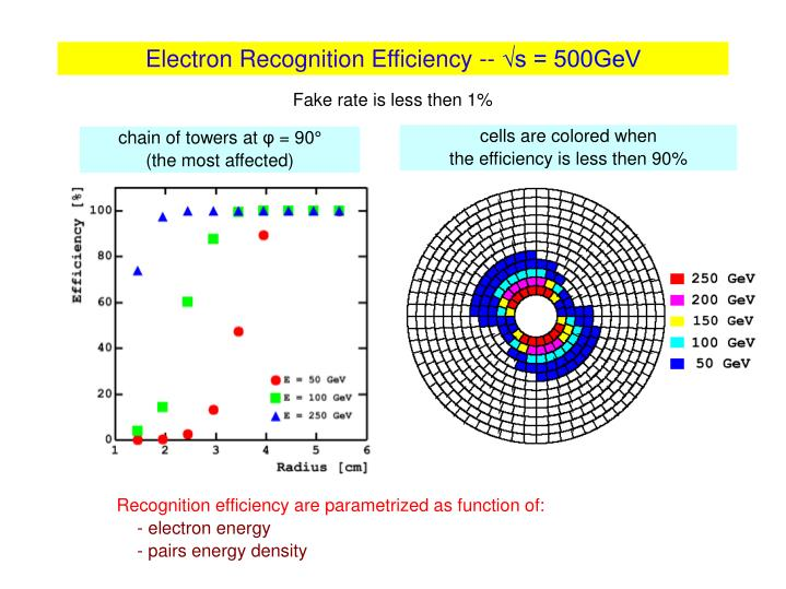 Electron Recognition Efficiency --