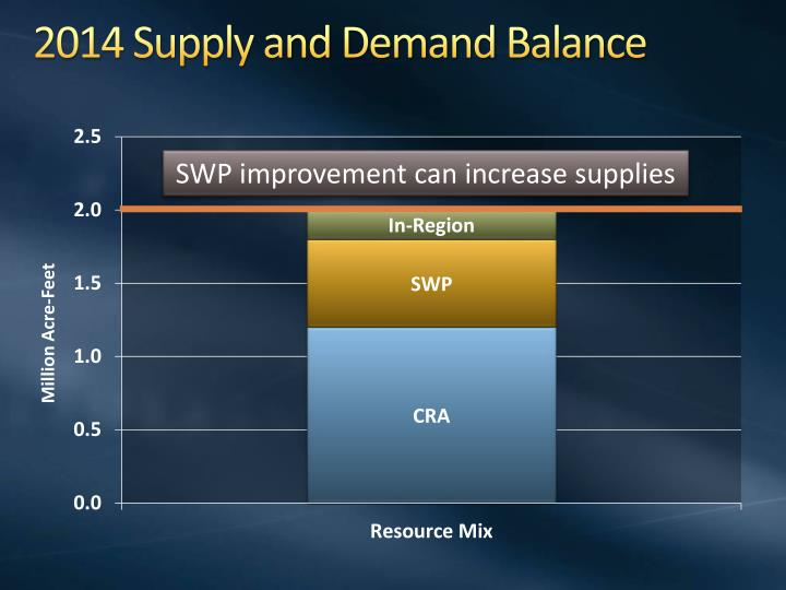 2014 Supply and Demand