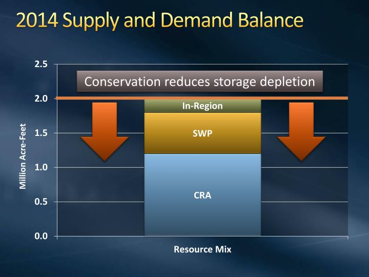 2014 Supply and Demand Balance
