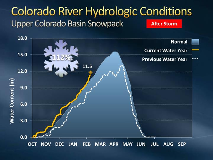 Colorado River Hydrologic Conditions