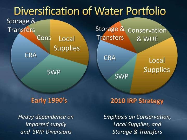 Diversification of Water Portfolio