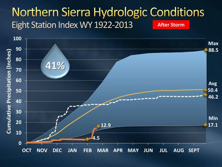 Northern Sierra Hydrologic Conditions