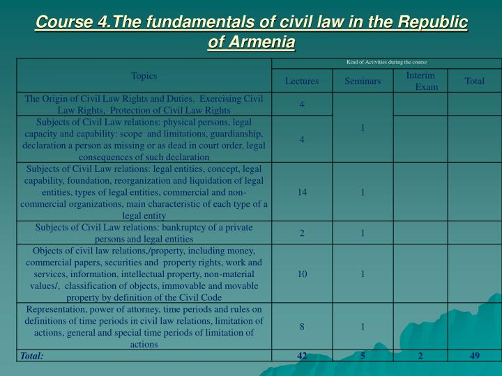 Course 4.The fundamentals of civil law in the Republic of Armenia