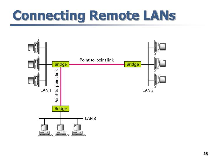 Connecting Remote LANs