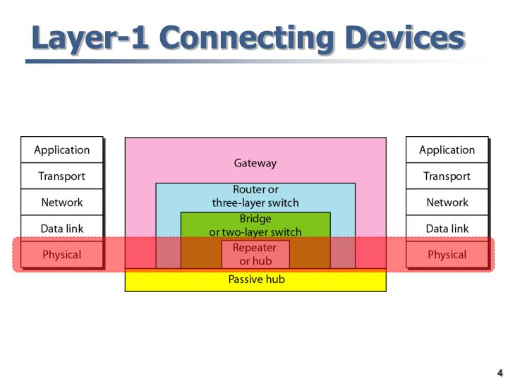 Layer-1 Connecting Devices