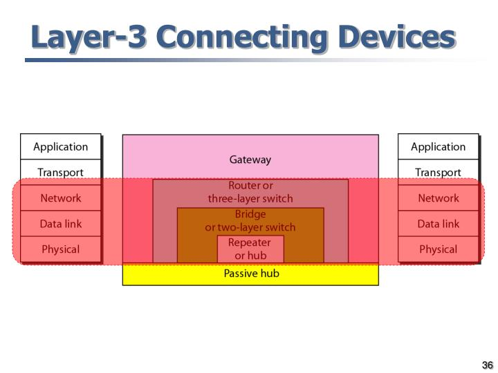 Layer-3 Connecting Devices