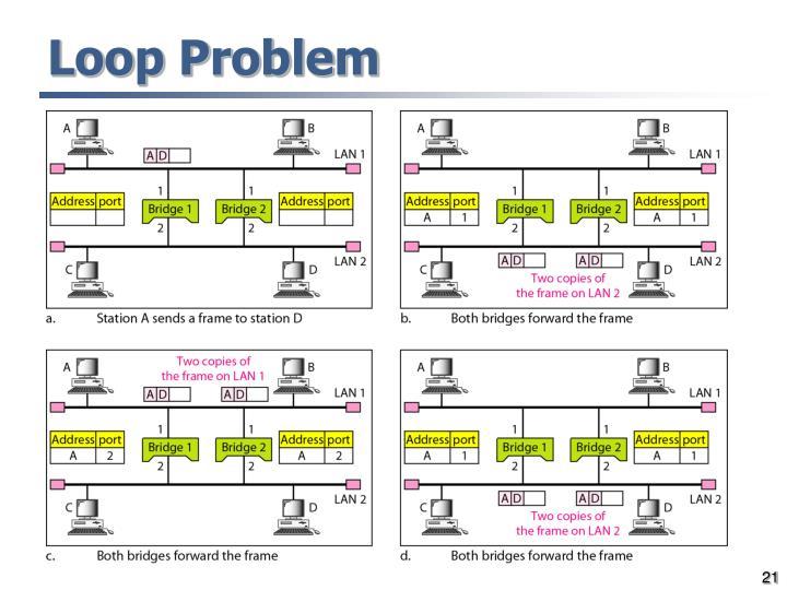 Loop Problem