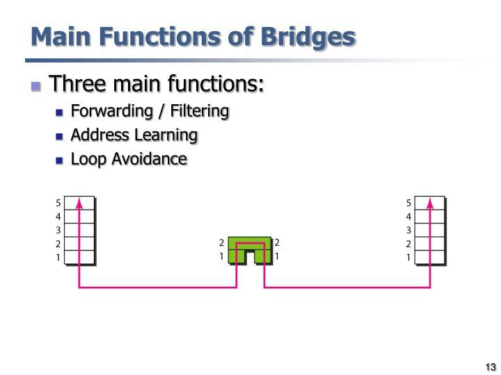 Main Functions of Bridges