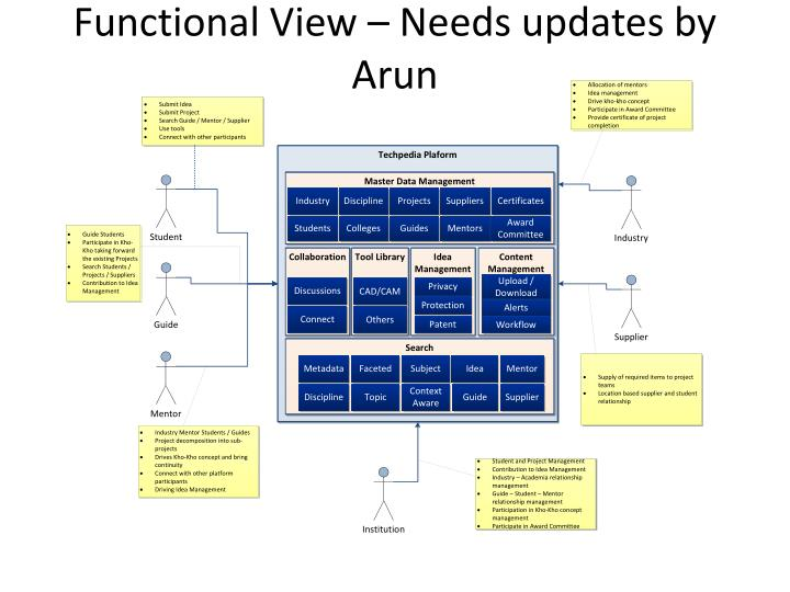functional view needs updates by arun n.