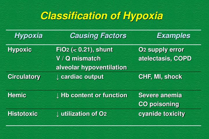 Classification of Hypoxia