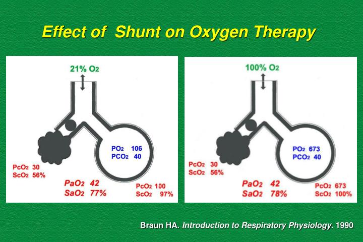 Effect of  Shunt on Oxygen Therapy