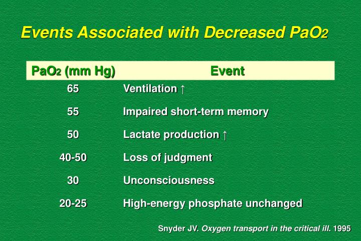 Events Associated with Decreased PaO