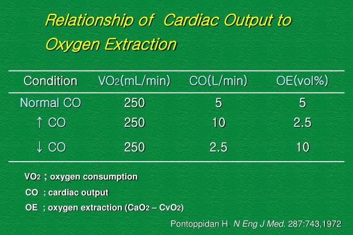 Relationship of  Cardiac Output to Oxygen Extraction