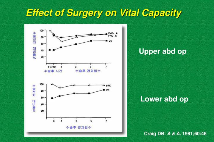 Effect of Surgery on Vital Capacity