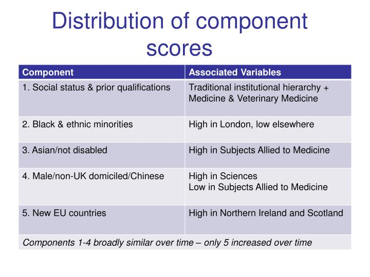 Distribution of component scores