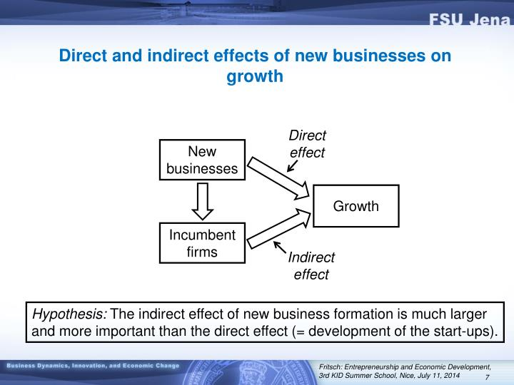 Direct and indirect effects of new businesses on growth