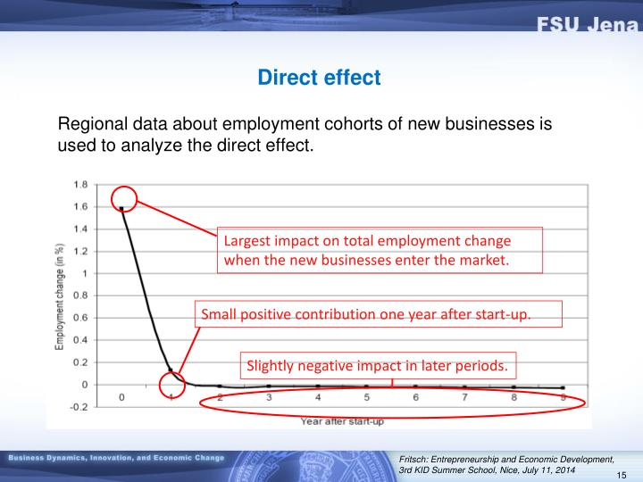 Largest impact on total employment change