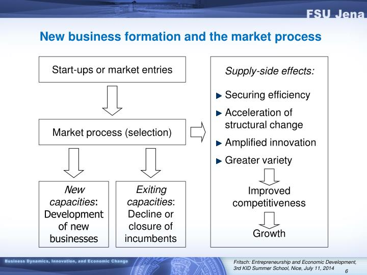 New business formation and the market process