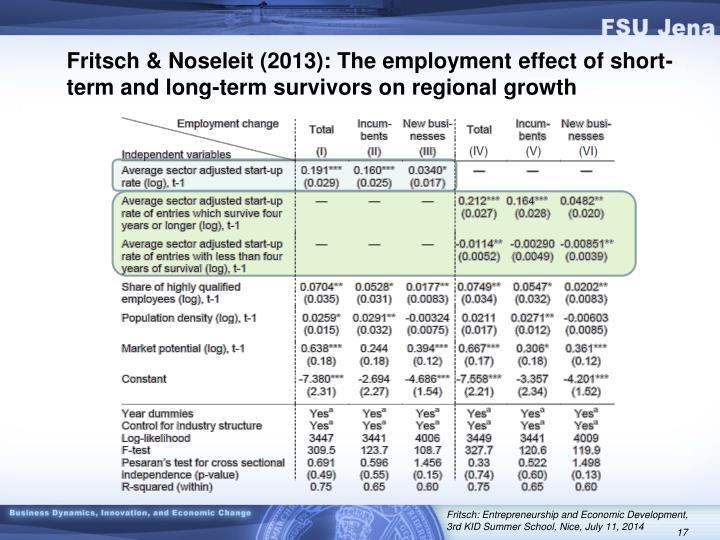 Fritsch & Noseleit (2013): The employment effect of short-term and long-term survivors on regional growth