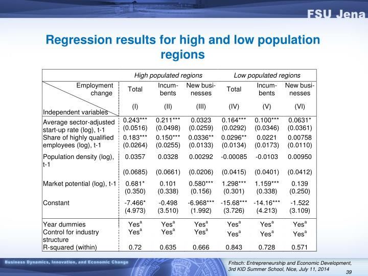 Regression results for high and low population regions