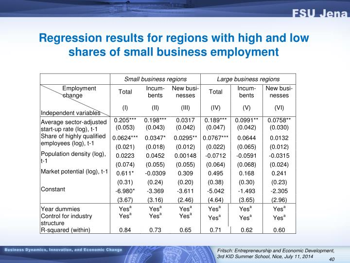 Regression results for regions with high and low shares of small business employment