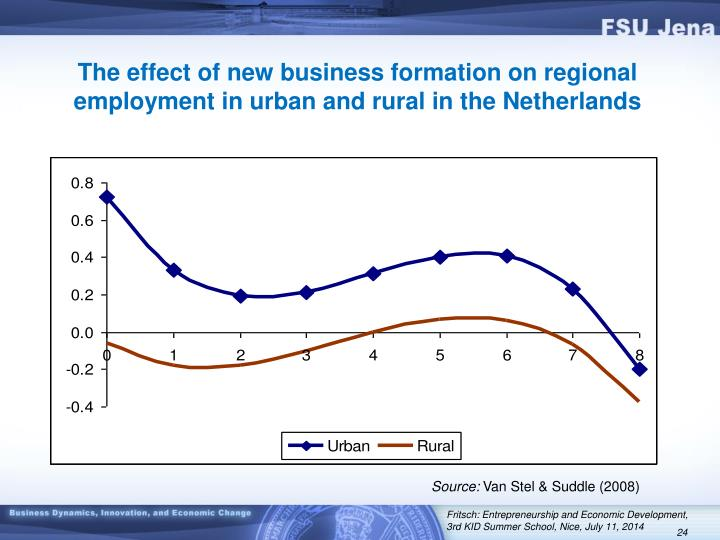 The effect of new business formation on regional employment in urban and rural in the Netherlands