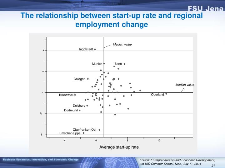 The relationship between start-up rate and regional employment change
