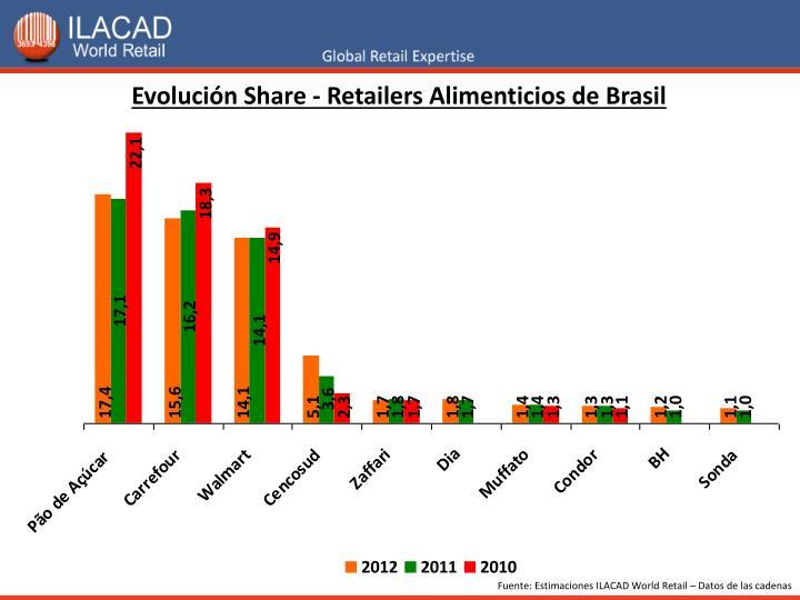 Evolución Share - Retailers Alimenticios de Brasil