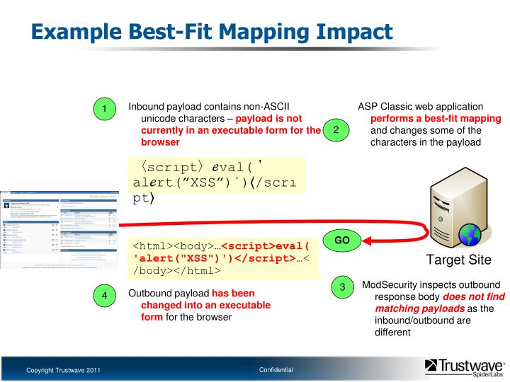 Example Best-Fit Mapping Impact
