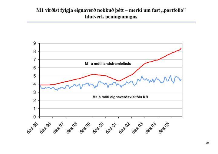 """M1 virðist fylgja eignaverð nokkuð þétt – merki um fast """"portfolio"""" hlutverk peningamagns"""