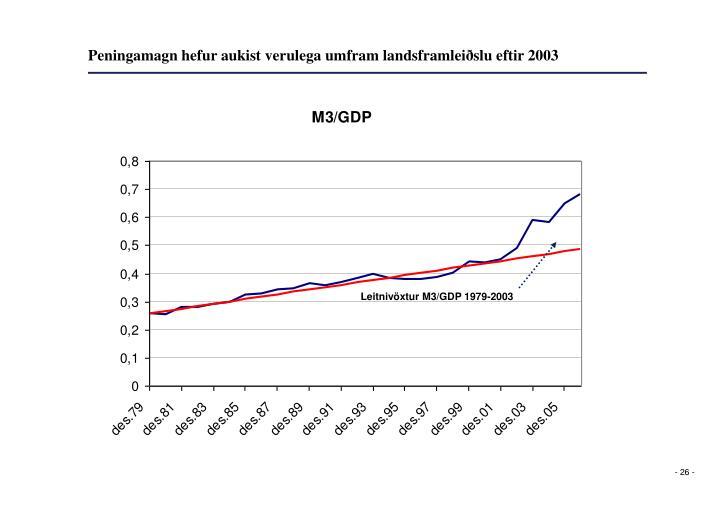 Peningamagn hefur aukist verulega umfram landsframleiðslu eftir 2003