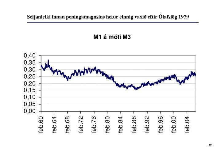 Seljanleiki innan peningamagnsins hefur einnig vaxið eftir Ólafslög 1979