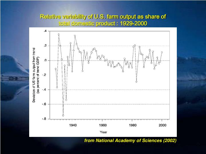 Relative variability of U.S. farm output as share of total domestic product : 1929-2000