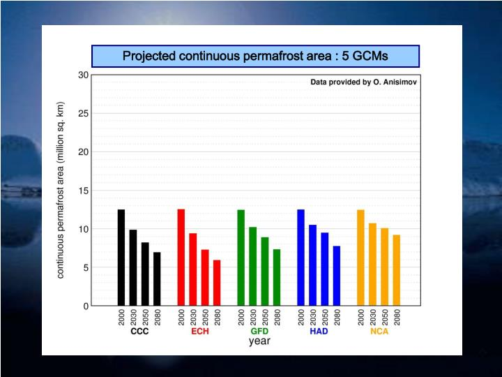 Projected continuous permafrost area : 5 GCMs