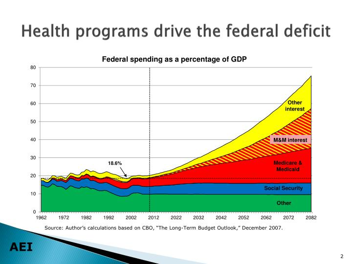 Health programs drive the federal deficit