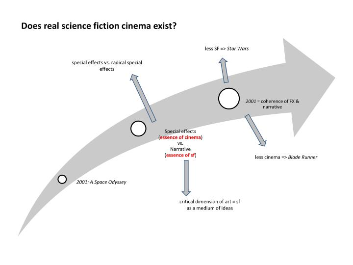 does real science fiction cinema exist n.