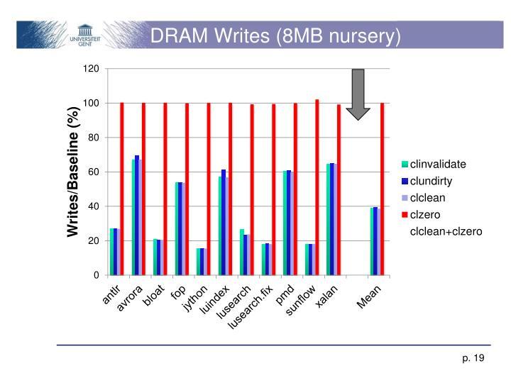 DRAM Writes (8MB nursery)