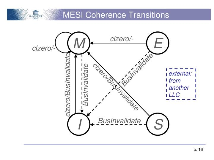 MESI Coherence Transitions
