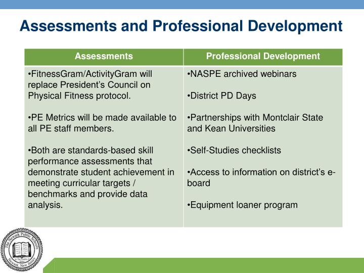 Assessments and Professional Development