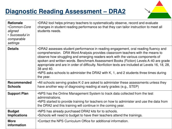 Diagnostic Reading Assessment – DRA2