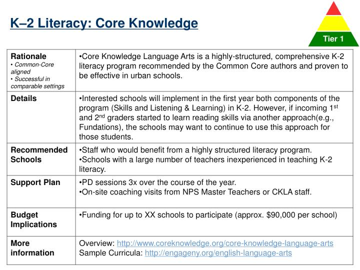 K–2 Literacy: Core Knowledge