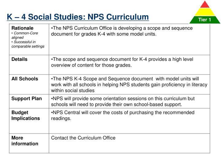 K – 4 Social Studies: NPS Curriculum