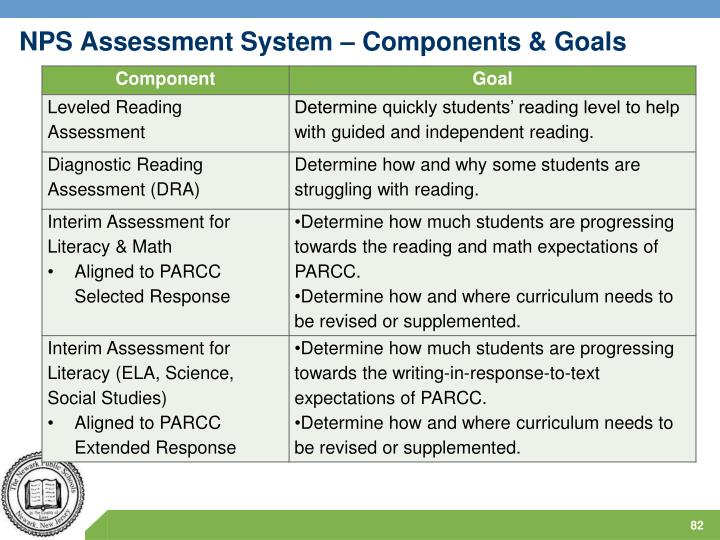 NPS Assessment System – Components & Goals